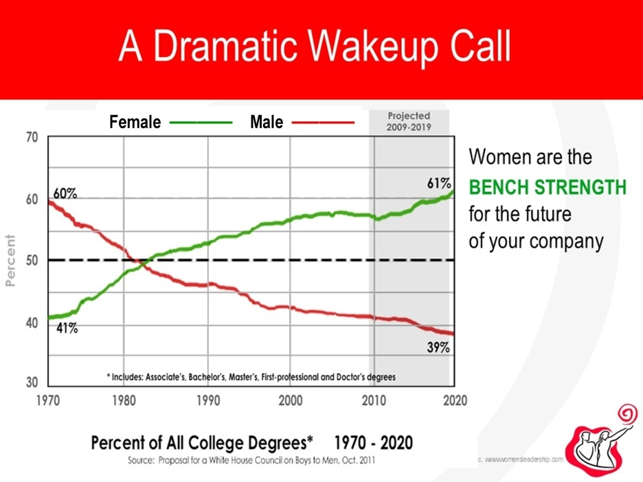Women vs men all college degrees