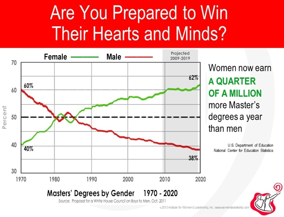 Women vs men masters degrees