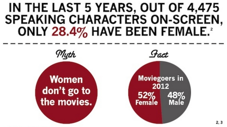 Statistics on Women in Media