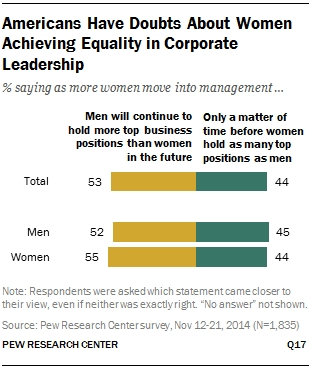 Doubts about women achieving equality
