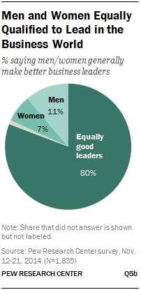 Men and women equally qualified