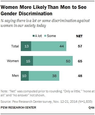 Women more likely to see gender discrimination