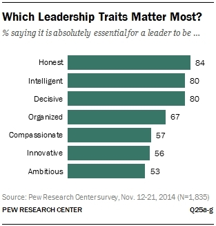 Which leadership traits matter most?