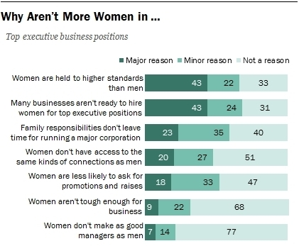 Why aren't more women in top executive positions?