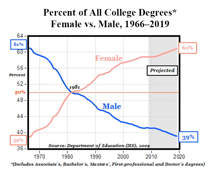 More Women Than Men Getting College Degrees