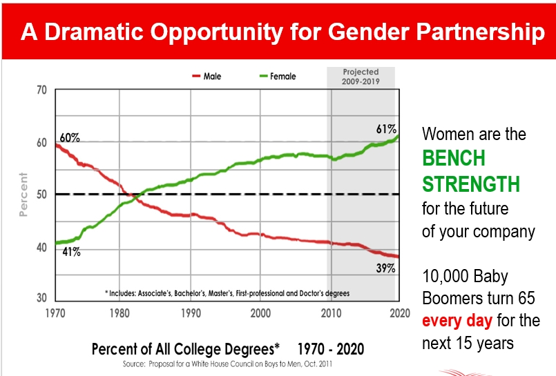 Men vs Women College Degrees